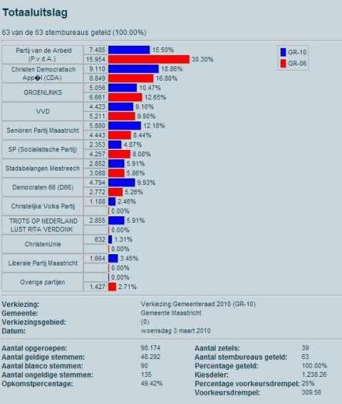 Uitslag Verkiezing Gemeenteraad Maastricht 010