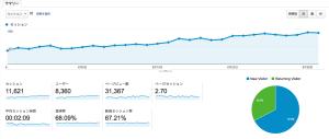 HPリニューアルから3ヶ月。目標の月間3万PV達成のお知らせ。