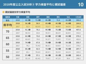 神奈川の公立入試では、なぜトップ層ほど英国の得点が高いかをわかりやすく説明する。