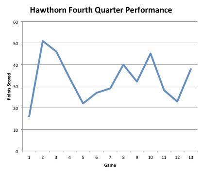 Hawthorn Q4