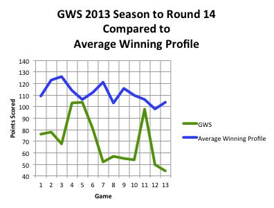Win GWS