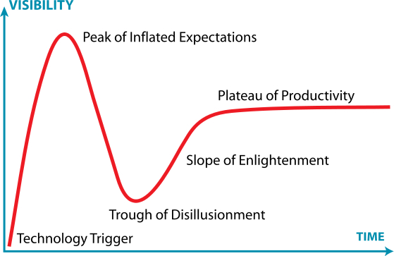 559px-Gartner_Hype_Cycle