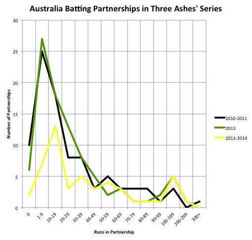 Australia Curves