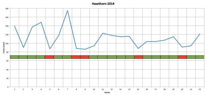 Hawthorn DNA 14