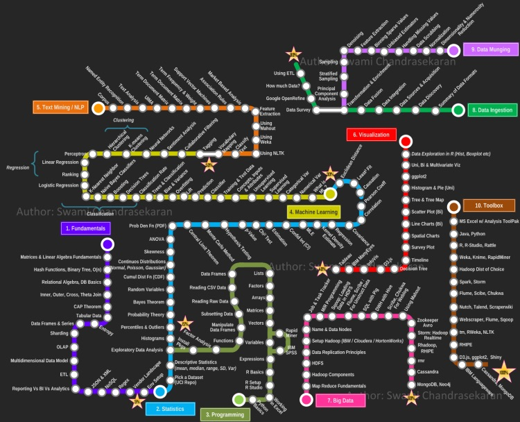 RoadtoDataScientistGraphic