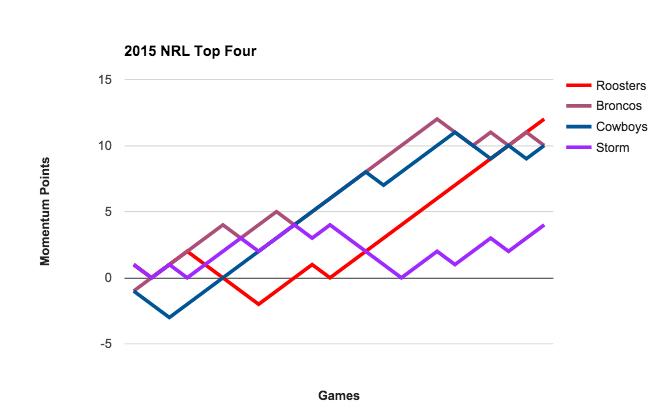 NRL Top Four