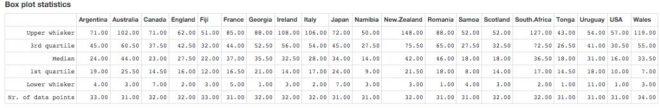 BP Statistics RWC2015