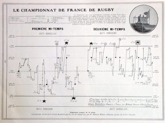 A photograph of the hand notation of the 1907 rugby union final.