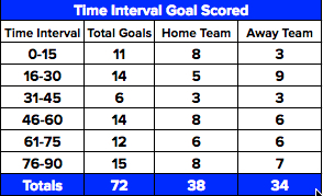 Time intervals of the 72 goals scored.