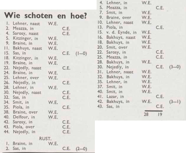 A record of the shots made in the 1937 game between Western and Central Europe