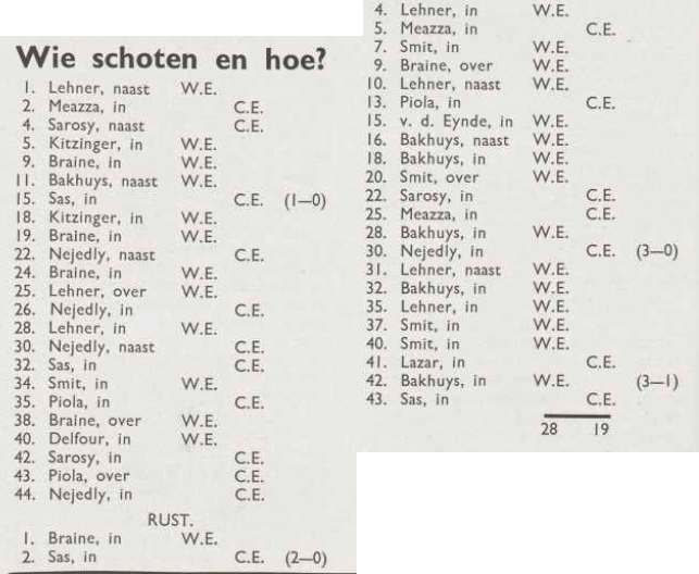 A list of the 47 shots at goal in the West europe v Central Europe football game, 20 june 1937.