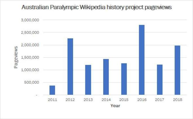 A bar graph that shows page views of Paralympian wikipedia articles since 2012 to 2018.