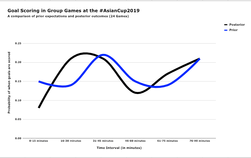 A line chart of the comparison between naive priors and posterior outcomes after 24 games.