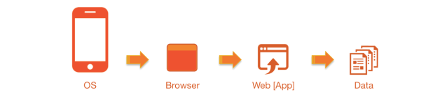 native-vs-mobile-web-apps