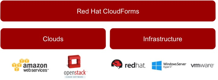 Red Hat CloudForms Overview and Setup (1/6)