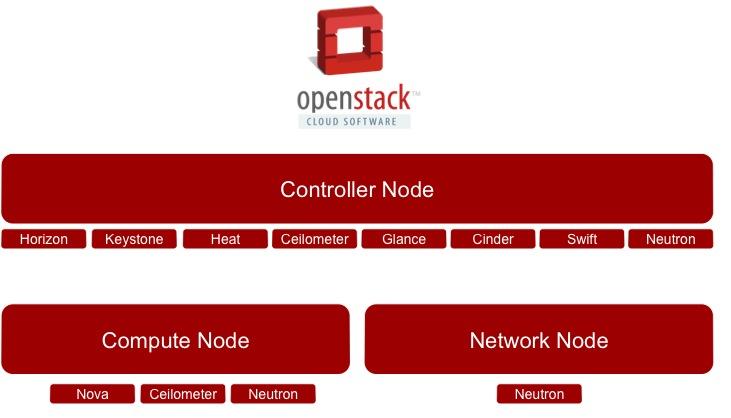 OpenStack Multiple Node Configurations (2/4)