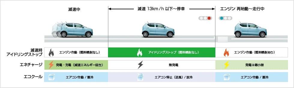新型アルト燃費画像