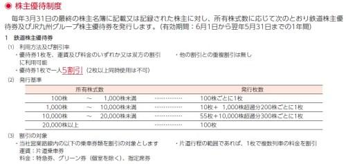 JR九州優待
