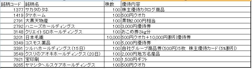 2019年5月優待取得結果(11銘柄)