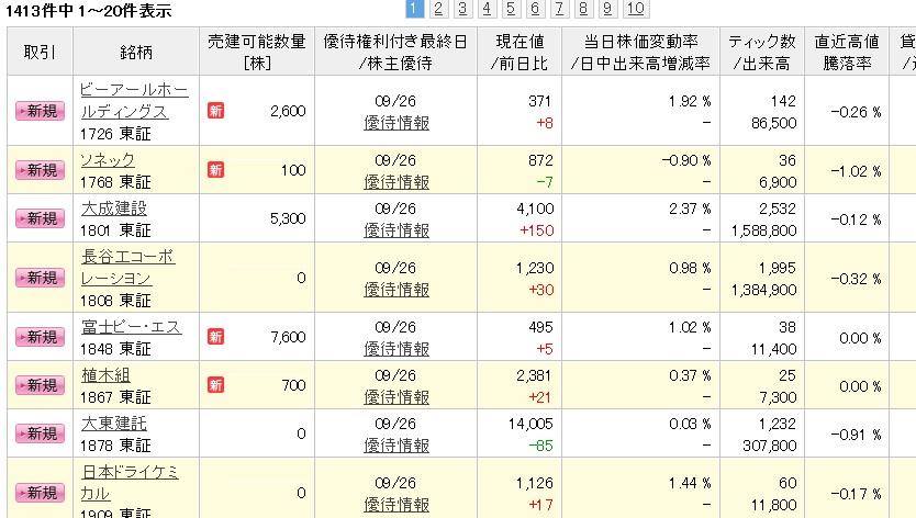 楽天証券で在庫が大量発生。