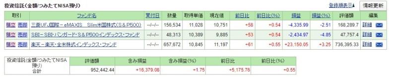 つみたてNISA(SBI証券)