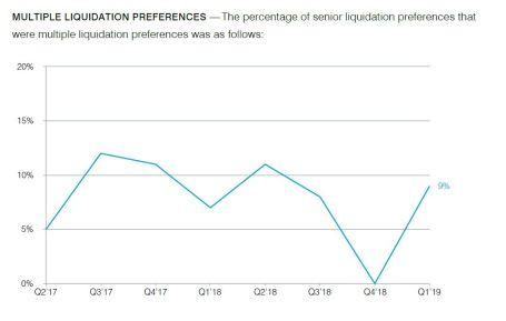 multiple liquidation pref