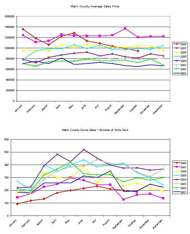 Marin County, CA Home Sales Charts