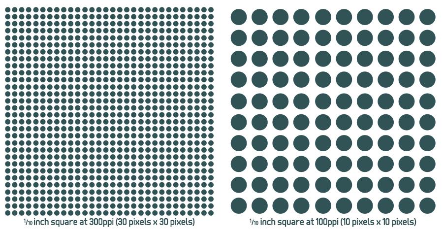 PPI comparison grid