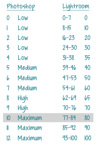 Chart showing Lightroom and Photoshop equivalent quality settings