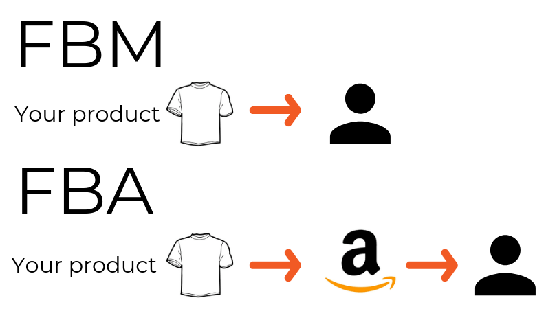 amazon fbm and fba