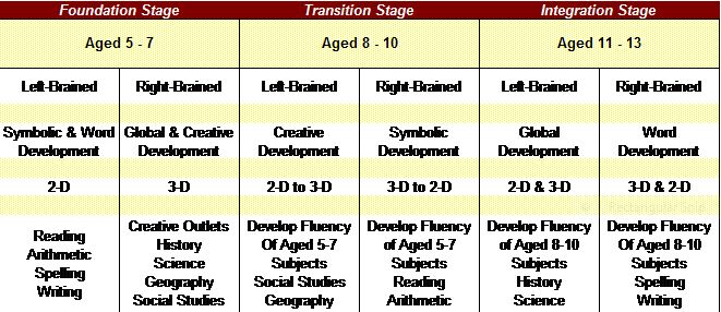 3 Stages of Learning Table