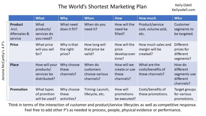 The World's Shortest Marketing Plan