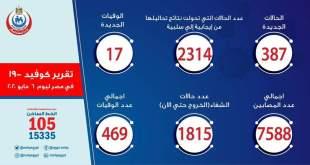 اخر احصائيات فيروس كورونا في مصر