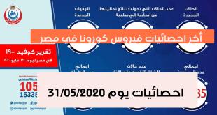 اعداد مصابي فيروس كورونا في مصر اليوم