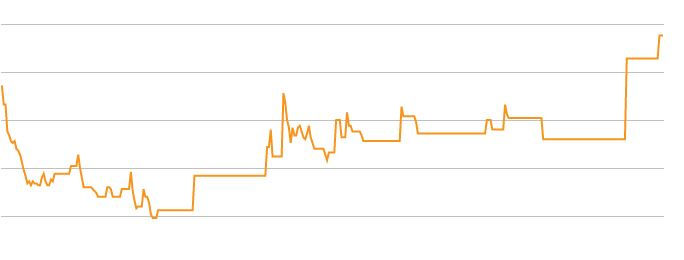 My weight chart for 2015 - not good!