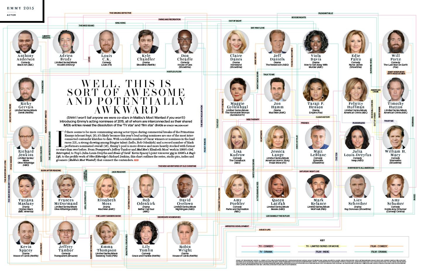 Emmy 2015 Playbook / The Hollywood Reporter / 8.14.15 / kelsey stefanson / art direction + graphic design / yeskelsey.com