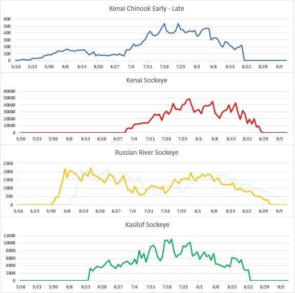 Kenai River fish counts, Kasilof River fish counts, Russian River fish counts