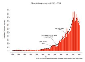 Natural Disasters 1900-2011