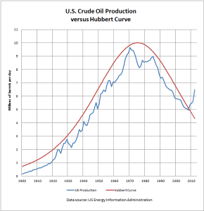 The US increased production but over last decade prices have increased 250%