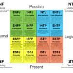 Myers-Briggs ENTJ, INFJ etc it is a Great Tool!