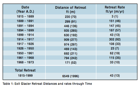 What's happened in the last 200 years to Exit Glacier