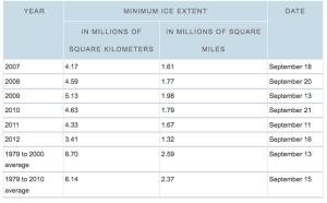2012  Arctic Ice Loss