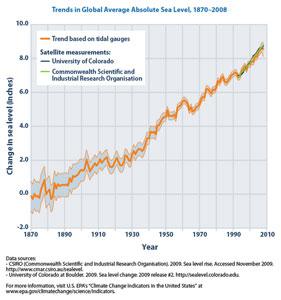 global-sea-level-rise
