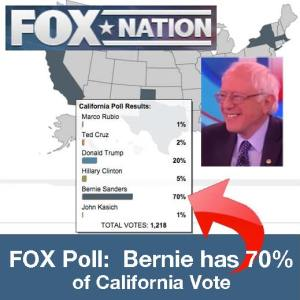 Fox online poll shows Bernie Sanders with 70% of the California primary vote.