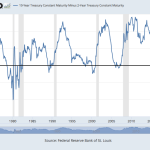 Recession Warning Alarm Bells Start Ringing