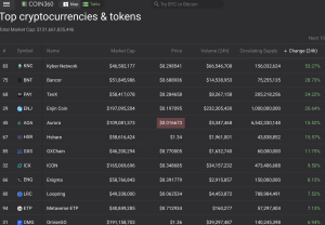 Cryptocurrency biggest gainers today