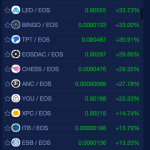 Media Ignores Biggest Movers in Cryptocurrency
