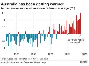 Australia Getting Warmer