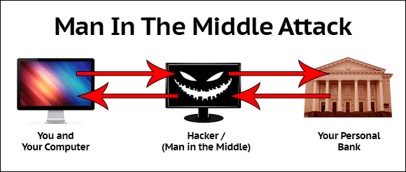 How a Man In The Middle Attack Works