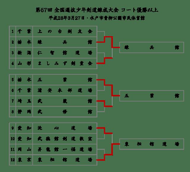 senbatsu-shonen_results_2016